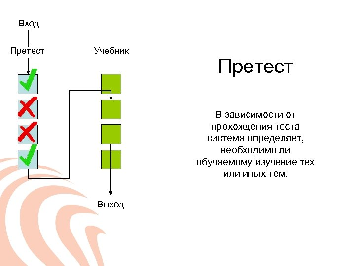 Вход Претест Учебник Претест В зависимости от прохождения теста система определяет, необходимо ли обучаемому