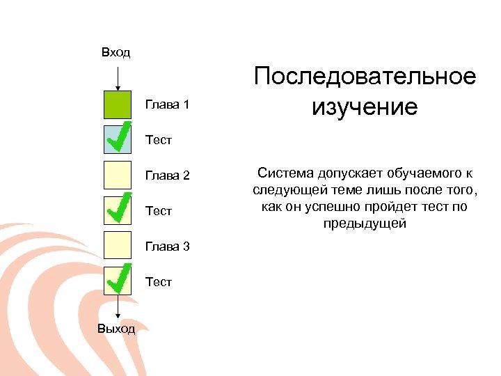Вход Глава 1 Последовательное изучение Тест Глава 2 Тест Глава 3 Тест Выход Система