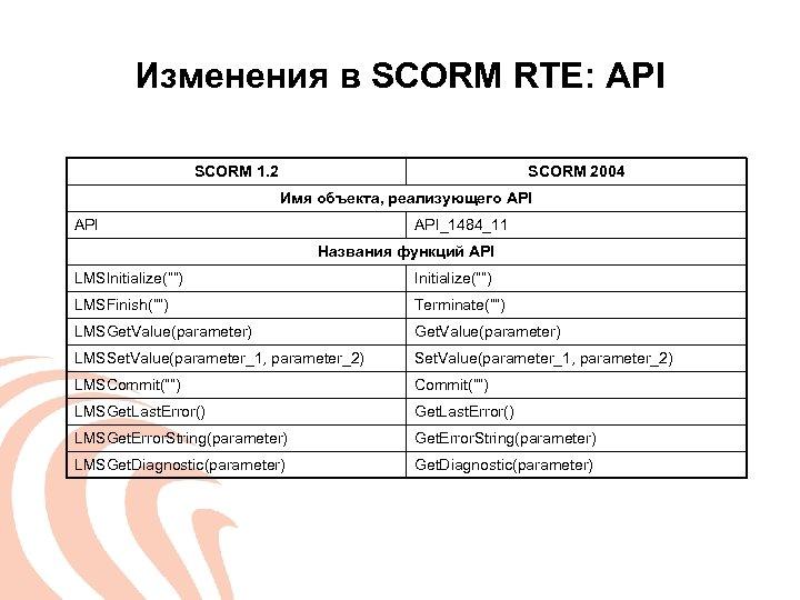 Изменения в SCORM RTE: API SCORM 1. 2 SCORM 2004 Имя объекта, реализующего API