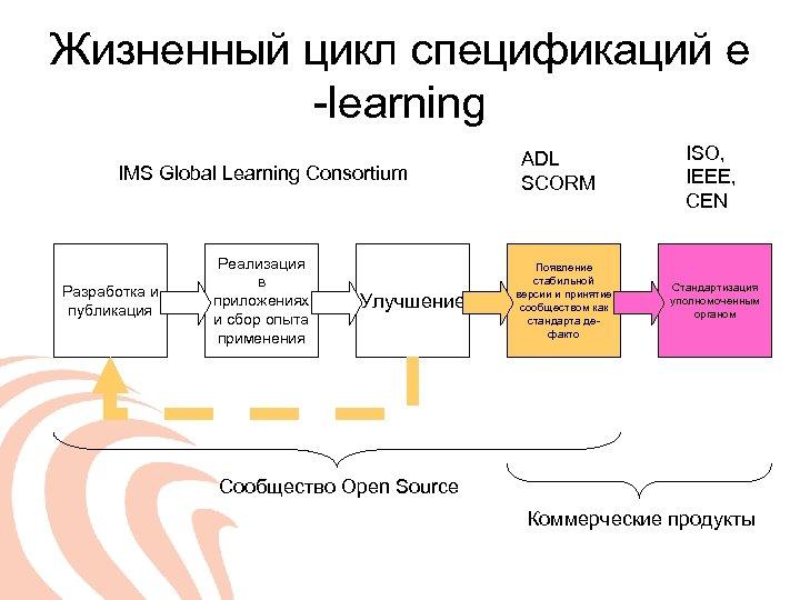 Жизненный цикл спецификаций e -learning IMS Global Learning Consortium Разработка и публикация Реализация в