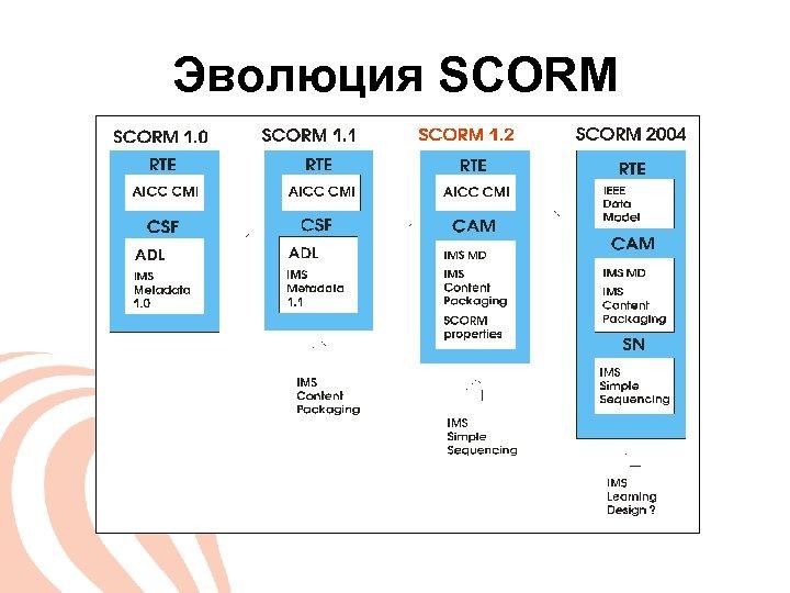 Эволюция SCORM