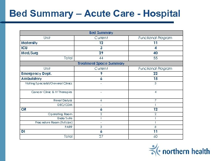 Bed Summary – Acute Care - Hospital Unit Maternity ICU Med/Surg Total Unit Emergency