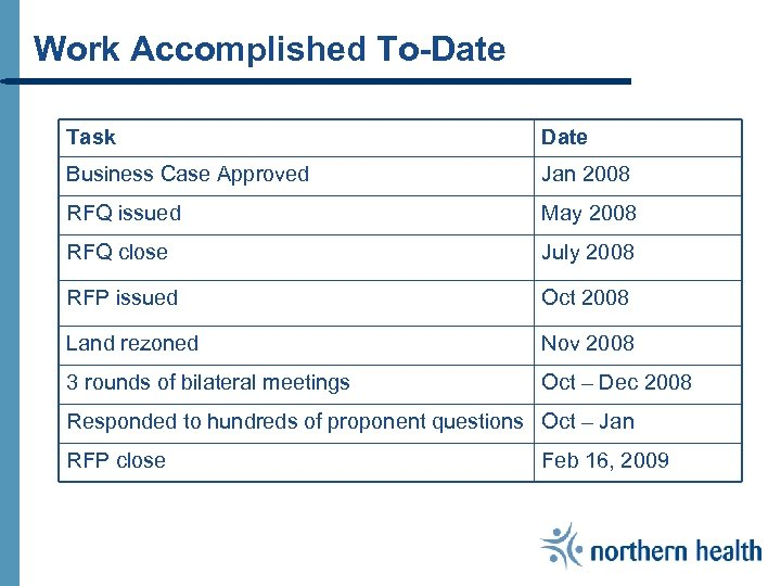 Work Accomplished To-Date Task Date Business Case Approved Jan 2008 RFQ issued May 2008