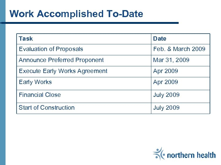 Work Accomplished To-Date Task Date Evaluation of Proposals Feb. & March 2009 Announce Preferred