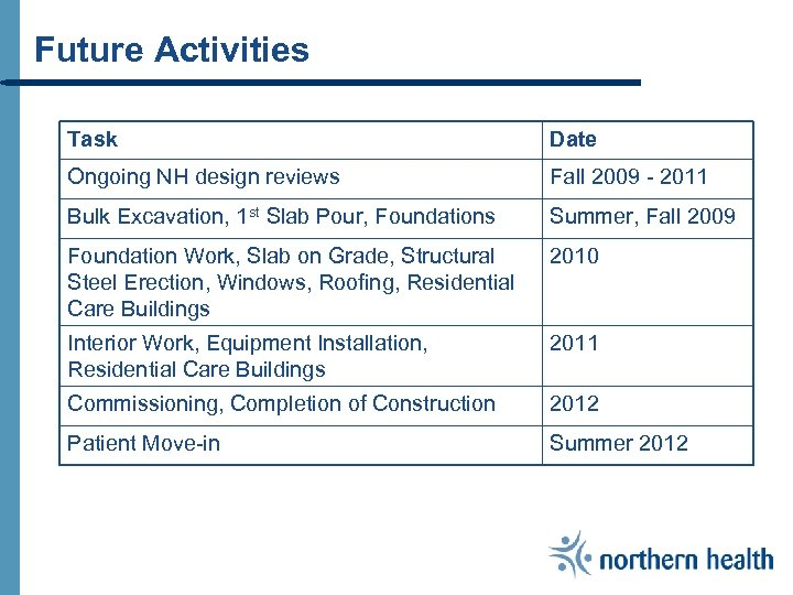 Future Activities Task Date Ongoing NH design reviews Fall 2009 - 2011 Bulk Excavation,
