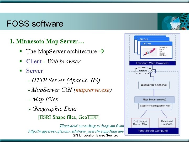 FOSS software 1. Minnesota Map Server… § The Map. Server architecture § Client -