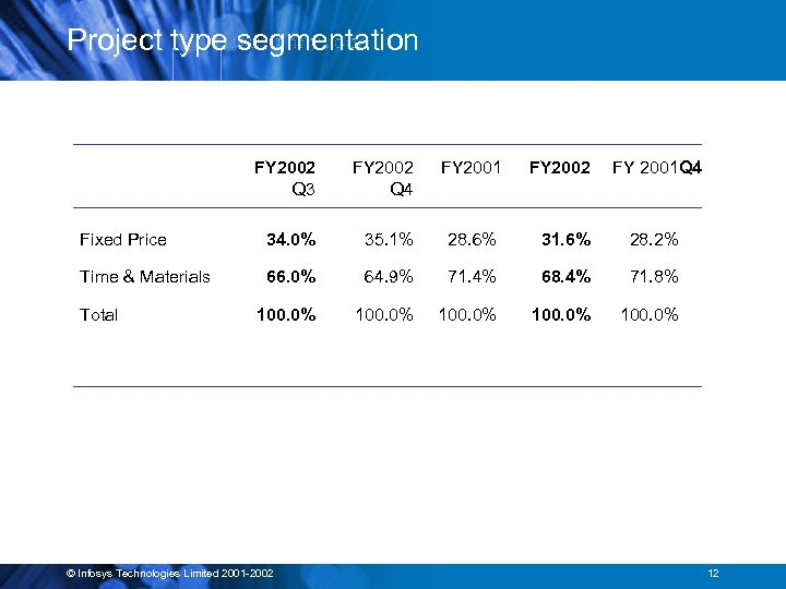 Project type segmentation FY 2002 Q 3 FY 2002 Q 4 FY 2001 FY