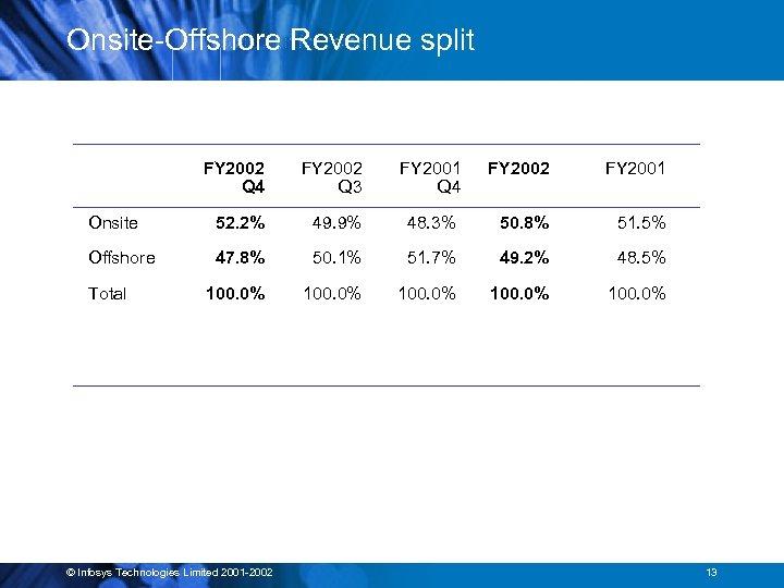 Onsite-Offshore Revenue split FY 2002 Q 4 FY 2002 Q 3 FY 2001 Q