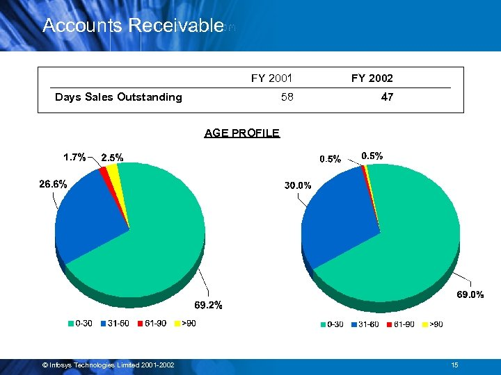 Accounts Receivable FY 2001 FY 2002 58 47 Days Sales Outstanding AGE PROFILE ©
