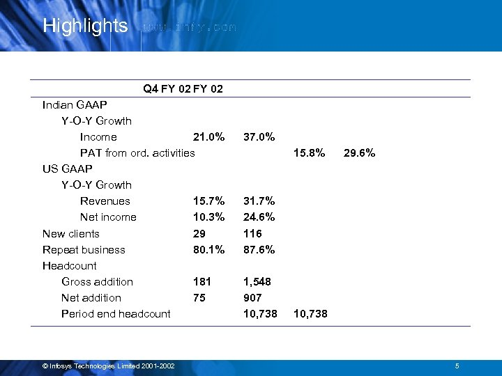 Highlights Q 4 FY 02 Indian GAAP Y-O-Y Growth Income 21. 0% PAT from