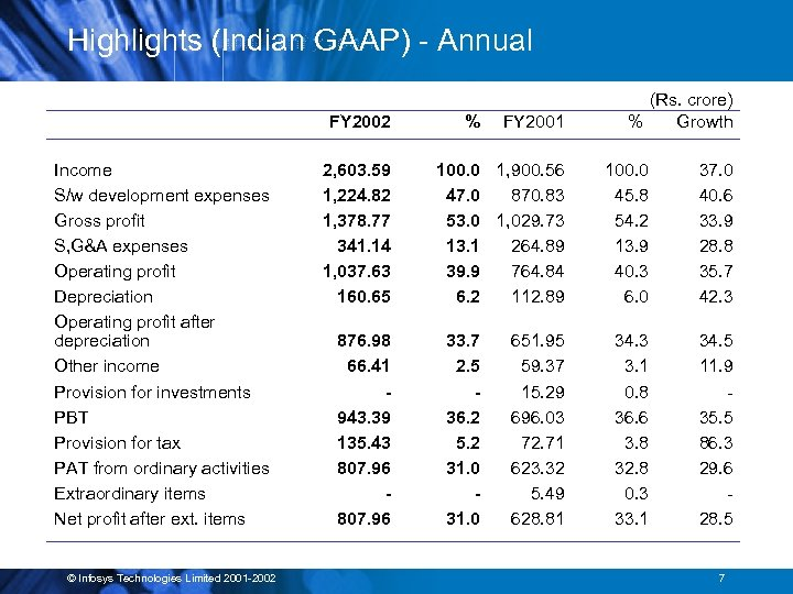 Highlights (Indian GAAP) - Annual FY 2002 Income S/w development expenses Gross profit S,