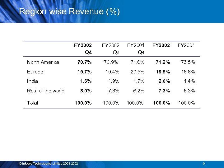 Region wise Revenue (%) FY 2002 Q 4 FY 2002 Q 3 FY 2001