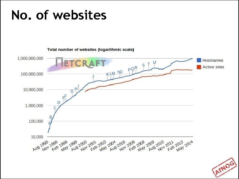 No. of websites