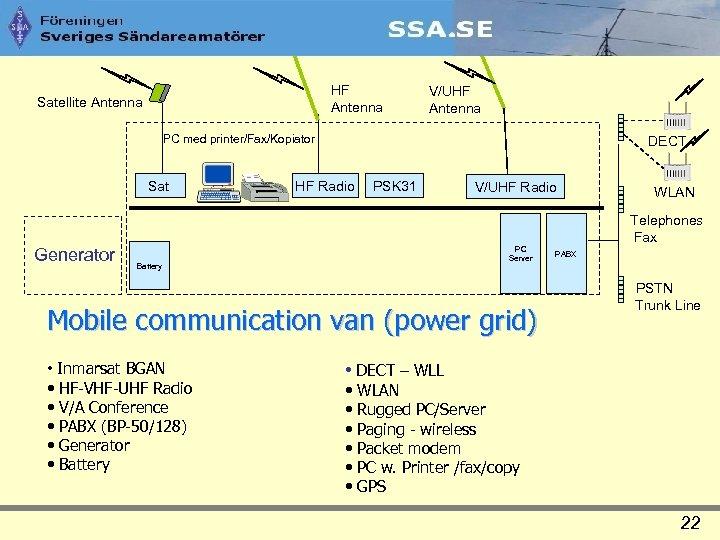 HF Antenna Satellite Antenna V/UHF Antenna PC med printer/Fax/Kopiator Sat Generator DECT HF Radio