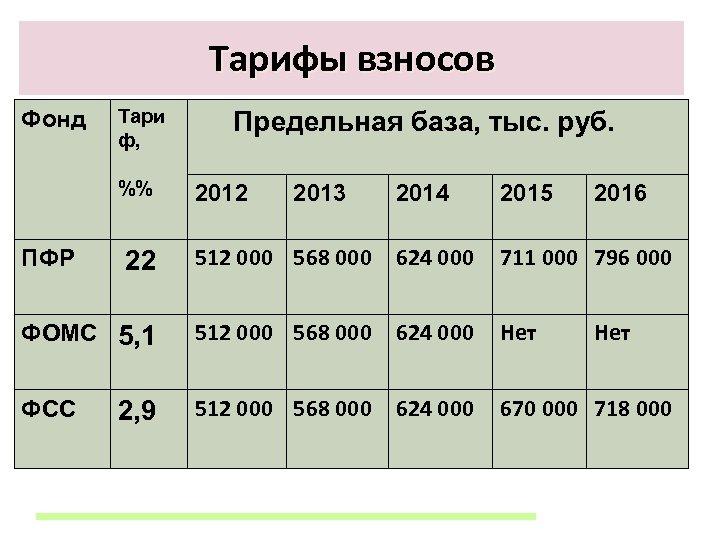 Тарифы взносов Фонд Тари ф, %% ПФР 22 Предельная база, тыс. руб. 2012 2013