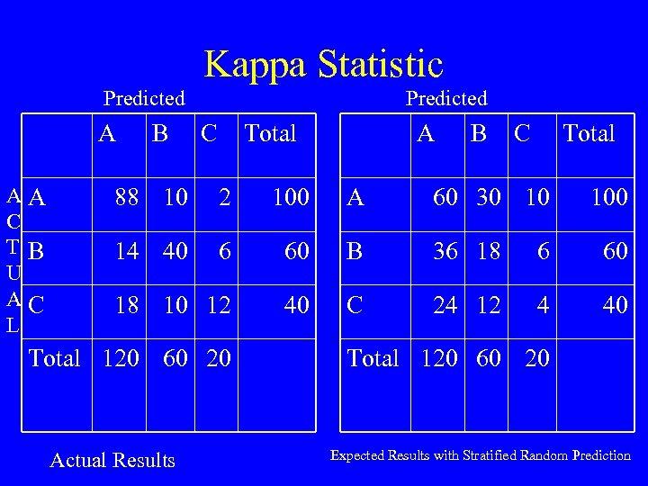 Kappa Statistic Predicted A AA C TB U AC L B Predicted C Total