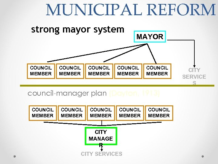 MUNICIPAL REFORM strong mayor system COUNCIL MEMBER MAYOR COUNCIL MEMBER council-manager plan (Dayton, 1913)