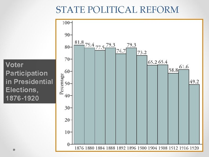 STATE POLITICAL REFORM Voter Participation in Presidential Elections, 1876 -1920