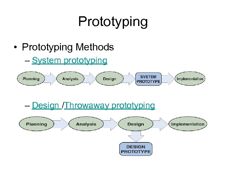 Prototyping • Prototyping Methods – System prototyping – Design /Throwaway prototyping