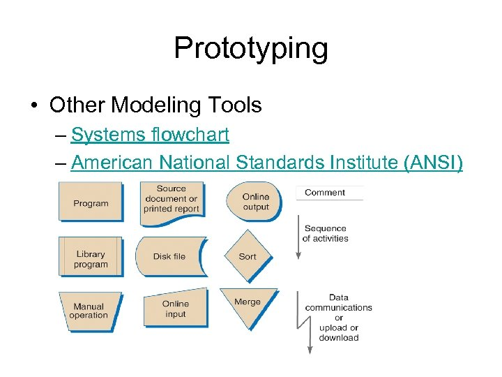 Prototyping • Other Modeling Tools – Systems flowchart – American National Standards Institute (ANSI)