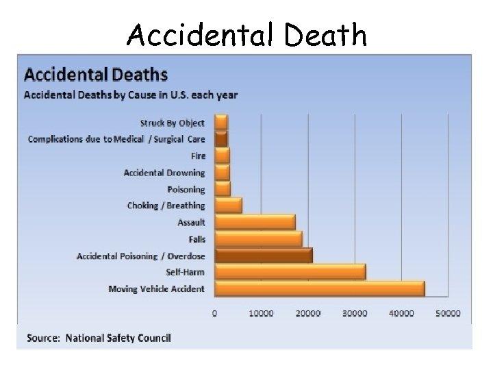 Accidental Death •