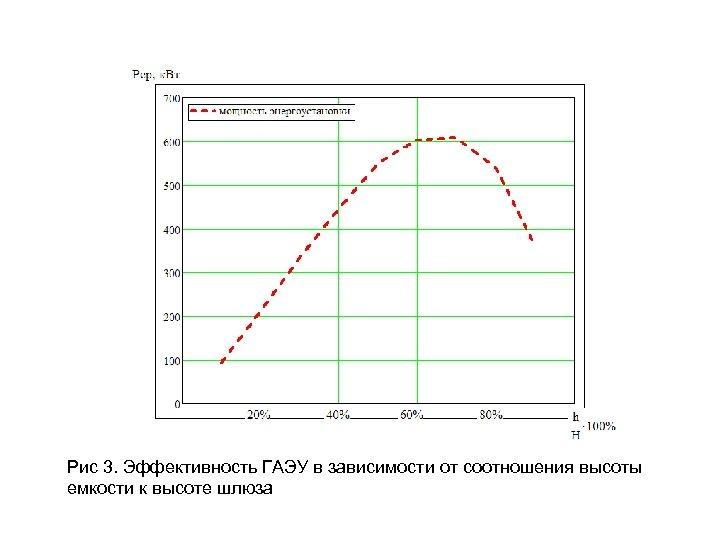 Рис 3. Эффективность ГАЭУ в зависимости от соотношения высоты емкости к высоте шлюза