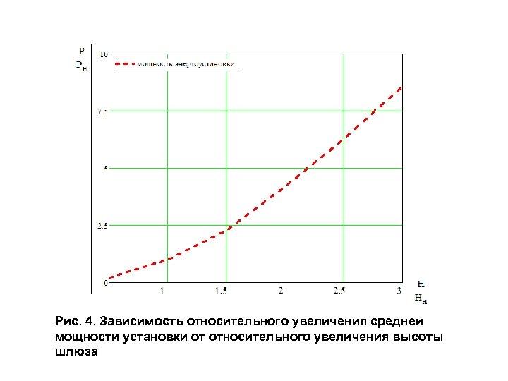 Рис. 4. Зависимость относительного увеличения средней мощности установки от относительного увеличения высоты шлюза