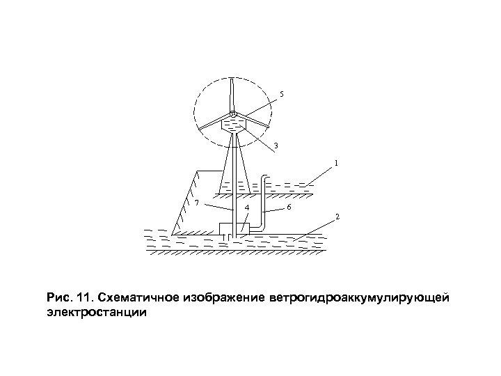 5 3 1 7 4 6 2 Рис. 11. Схематичное изображение ветрогидроаккумулирующей электростанции