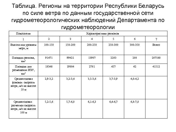 Таблица. Регионы на территории Республики Беларусь по силе ветра по данным государственной сети гидрометеорологических