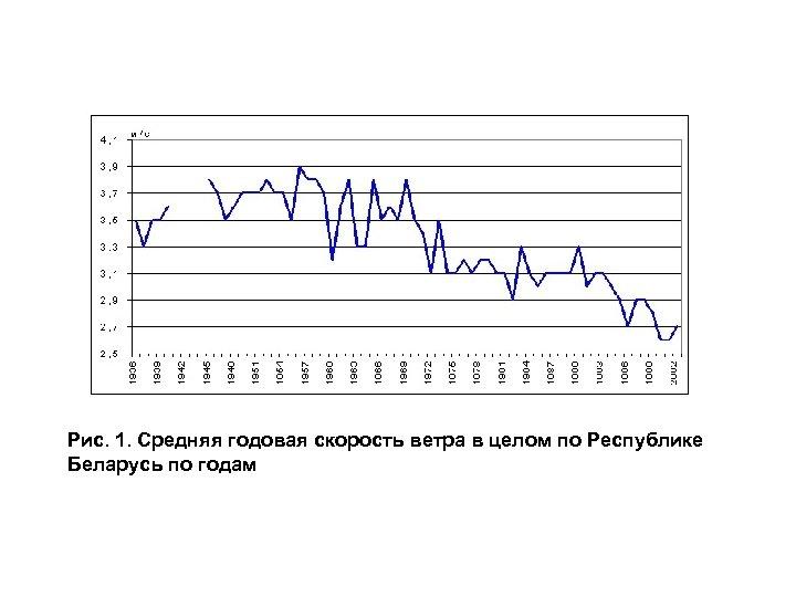 Рис. 1. Средняя годовая скорость ветра в целом по Республике Беларусь по годам