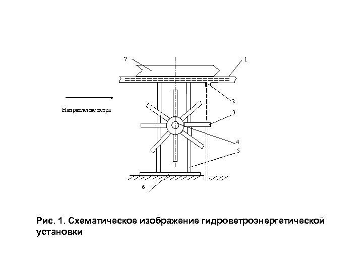 7 1 2 Направление ветра 3 4 5 6 Рис. 1. Схематическое изображение гидроветроэнергетической