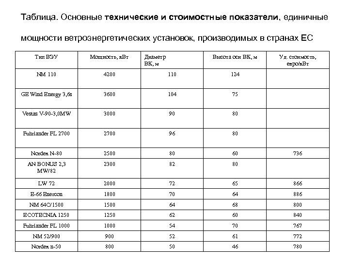 Таблица. Основные технические и стоимостные показатели, единичные мощности ветроэнергетических установок, производимых в странах ЕС
