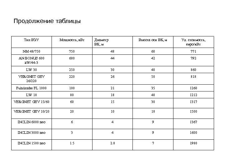 Продолжение таблицы Тип ВЭУ Мощность, к. Вт NM 48/750 AN BONUS 600 k. W/44