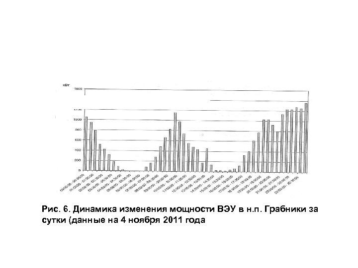 Рис. 6. Динамика изменения мощности ВЭУ в н. п. Грабники за сутки (данные на