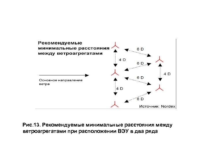 Рис. 13. Рекомендуемые минимальные расстояния между ветроагрегатами при расположении ВЭУ в два ряда