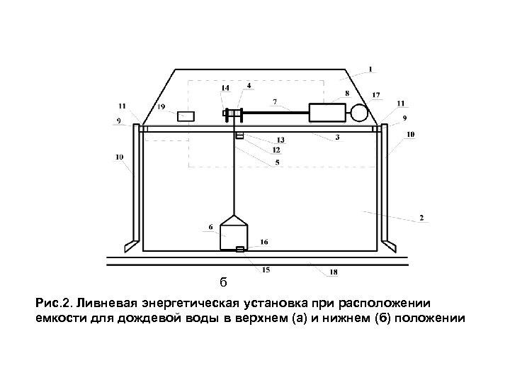 б Рис. 2. Ливневая энергетическая установка при расположении емкости для дождевой воды в верхнем