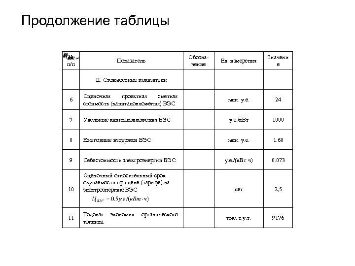 Продолжение таблицы № п/п Показатель Обозначение Ед. измерения Значени е II. Стоимостные показатели 6