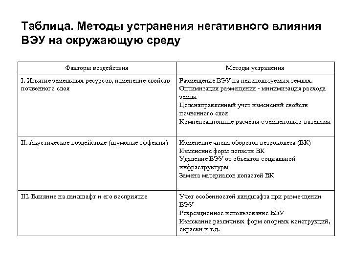 Таблица. Методы устранения негативного влияния ВЭУ на окружающую среду Факторы воздействия Методы устранения I.