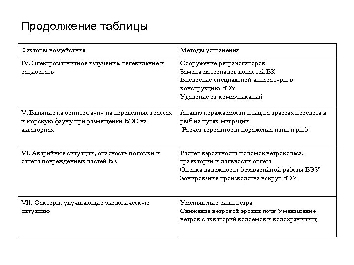 Продолжение таблицы Факторы воздействия Методы устранения IV. Электромагнитное излучение, телевидение и радиосвязь Сооружение ретрансляторов