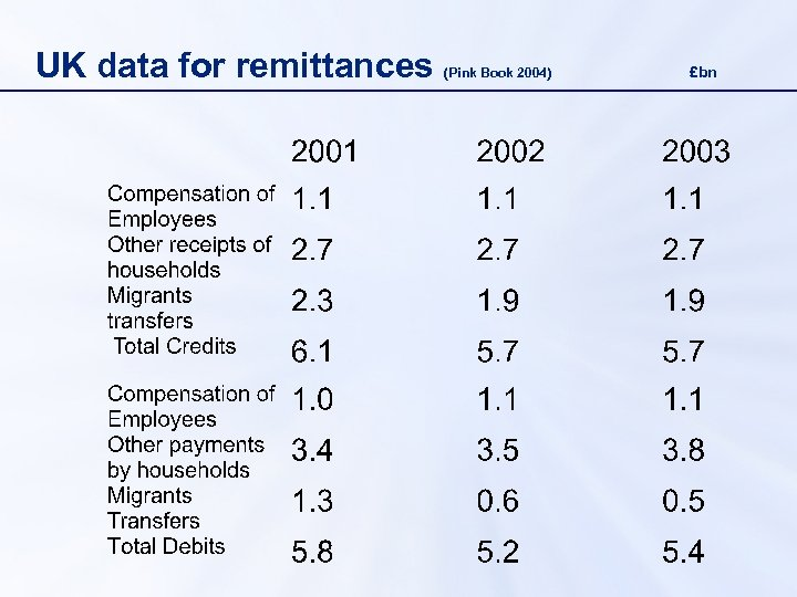 UK data for remittances (Pink Book 2004) £bn