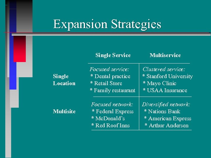 Expansion Strategies Single Service Single Location Multisite Multiservice Focused service: * Dental practice *