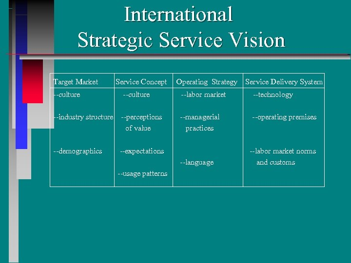 International Strategic Service Vision Target Market Service Concept Operating Strategy Service Delivery System --culture