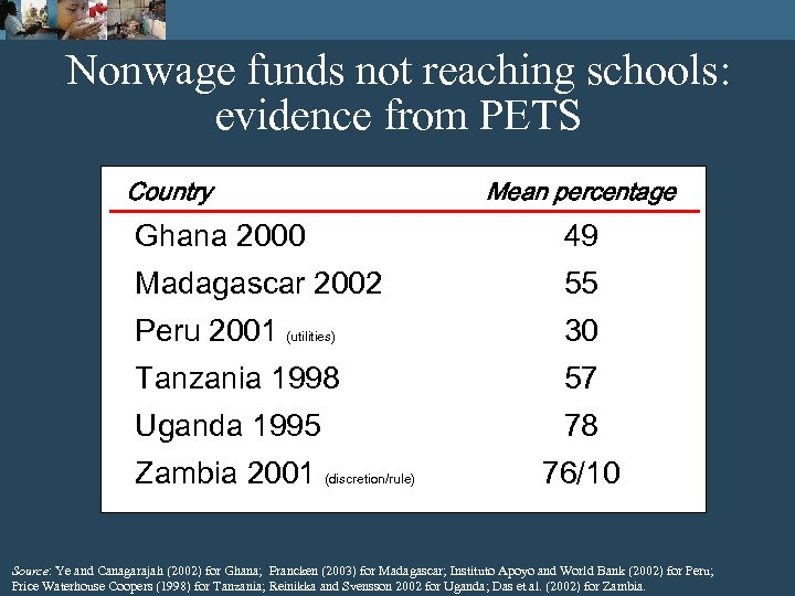 Nonwage funds not reaching schools: evidence from PETS Country Mean percentage Ghana 2000 49