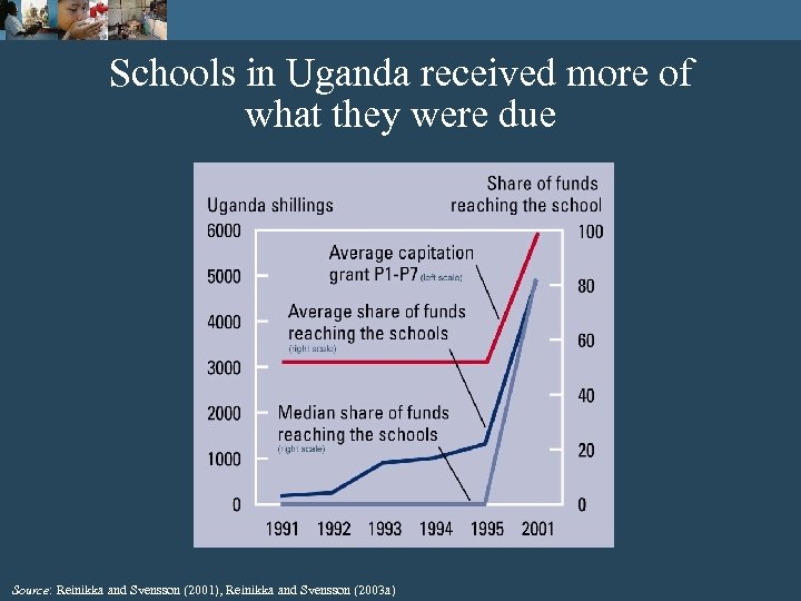 Schools in Uganda received more of what they were due Source: Reinikka and Svensson
