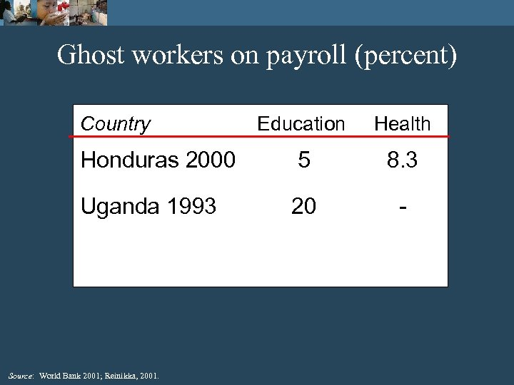 Ghost workers on payroll (percent) Country Education Health Honduras 2000 5 8. 3 Uganda