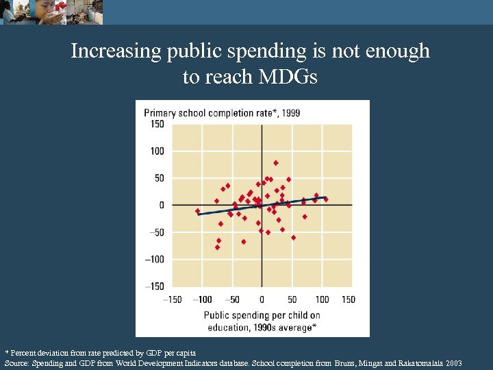 Increasing public spending is not enough to reach MDGs * Percent deviation from rate