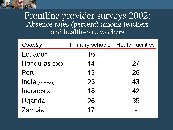 Frontline provider surveys 2002: Absence rates (percent) among teachers and health-care workers Country Ecuador