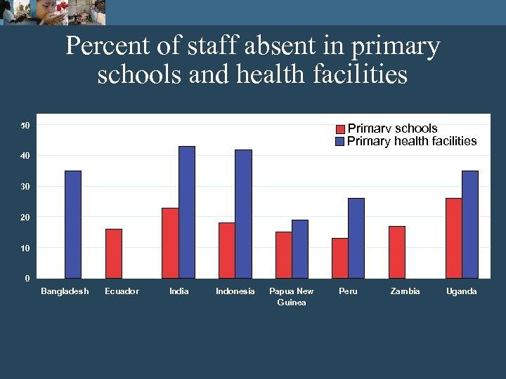 Percent of staff absent in primary schools and health facilities 50 Primary schools Primary