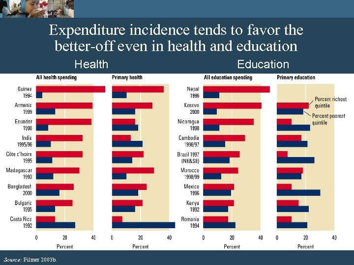 Expenditure incidence tends to favor the better-off even in health and education Health Source: