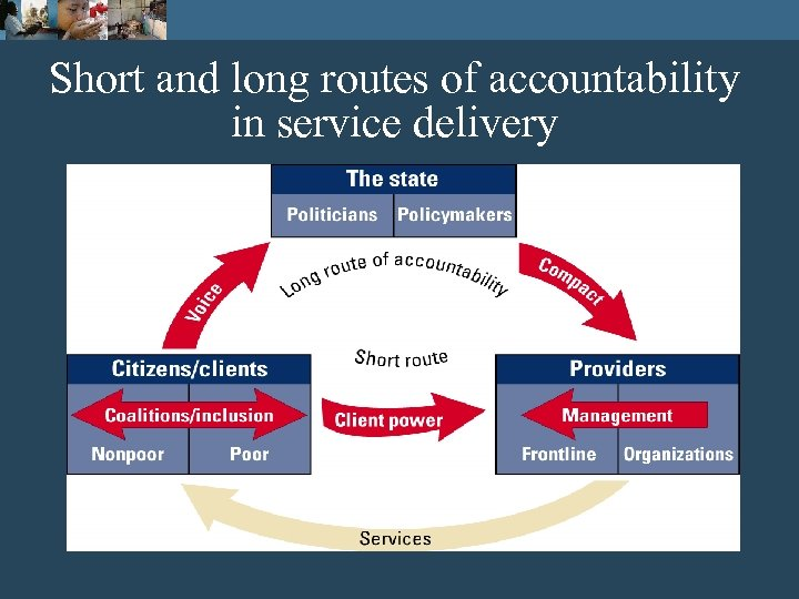 Short and long routes of accountability in service delivery